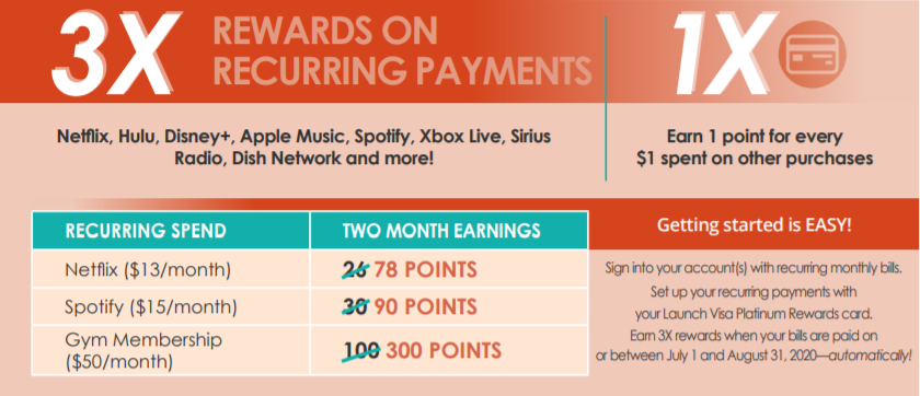 Earn 3 Times the Points on Recurring Payments